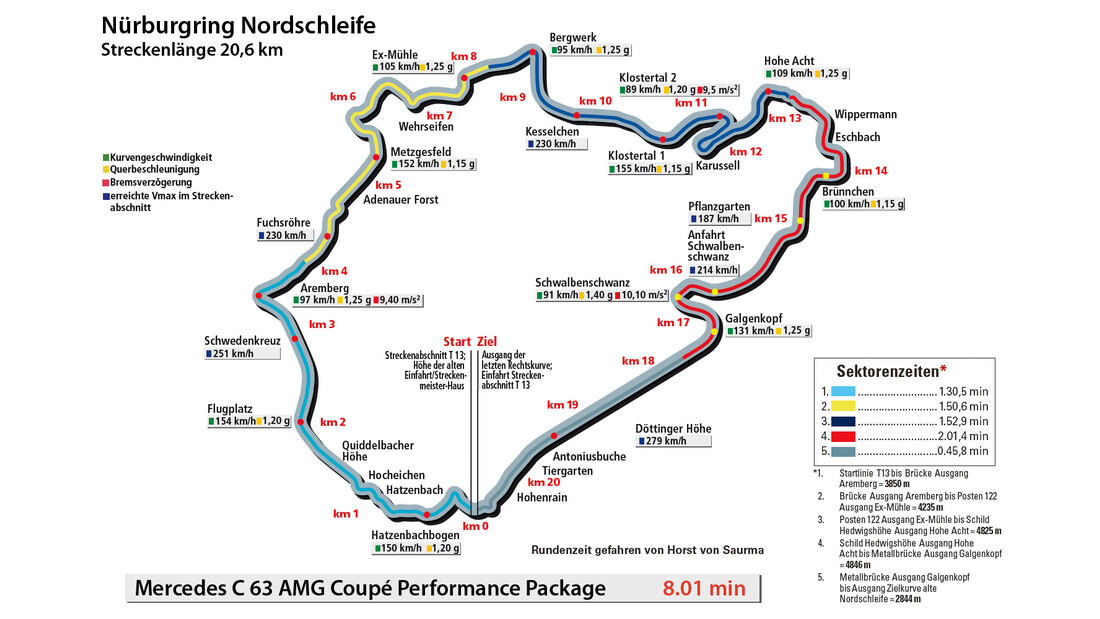 Mercedes C 63 AMG Coupé Performance Package, Rundenzeit, Nordschleife
