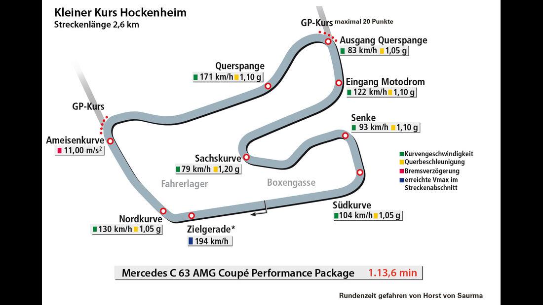 Mercedes C 63 AMG Coupé Performance Package, Rundezeit, Kleiner Kurs Hockenheim