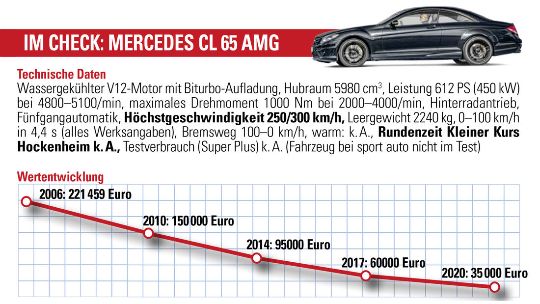 Mercedes CL 65 AMG, Wertentwicklung