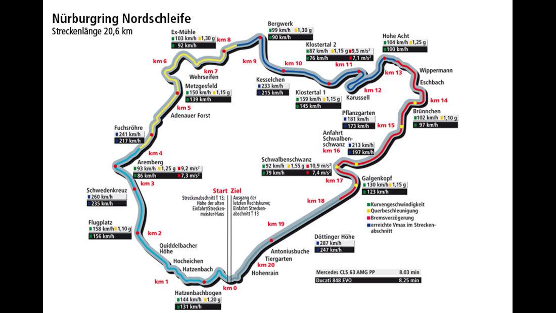 Mercedes CLS 63 AMG, Ducati 848 EVO, Rundenzeitengrafik, Nürburgring