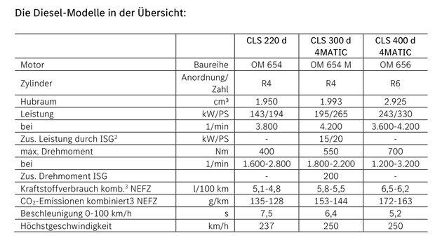 Mercedes CLS Modellpflege 2021