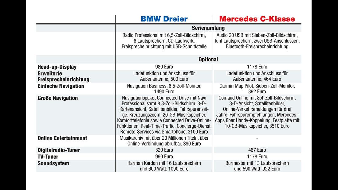 Mercedes Comand Online, BMW Connected Drive