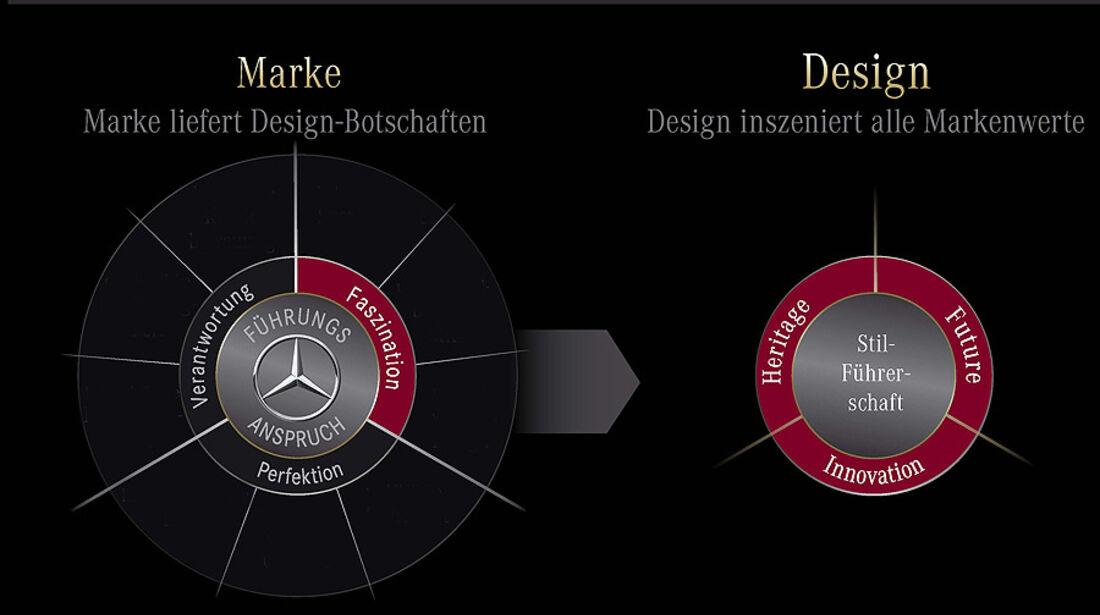 Mercedes Design