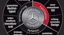 Mercedes Designstrategie