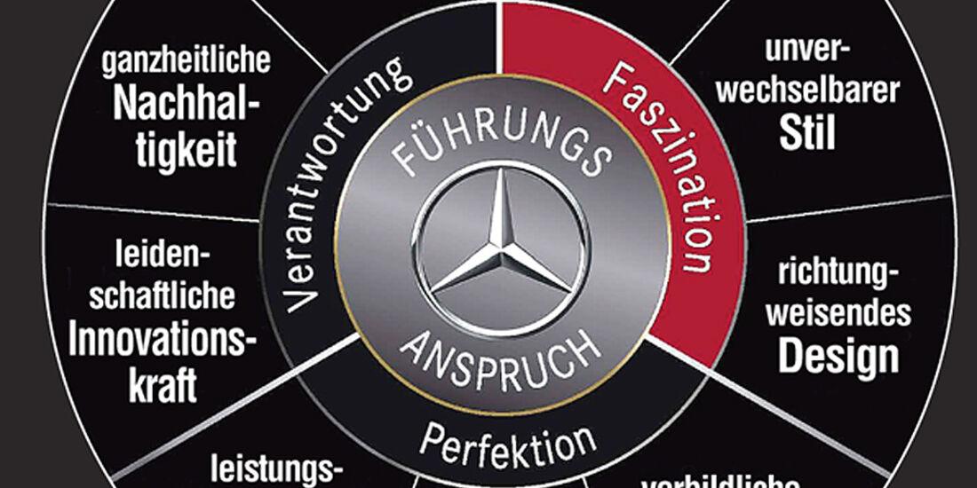 Mercedes Designstrategie