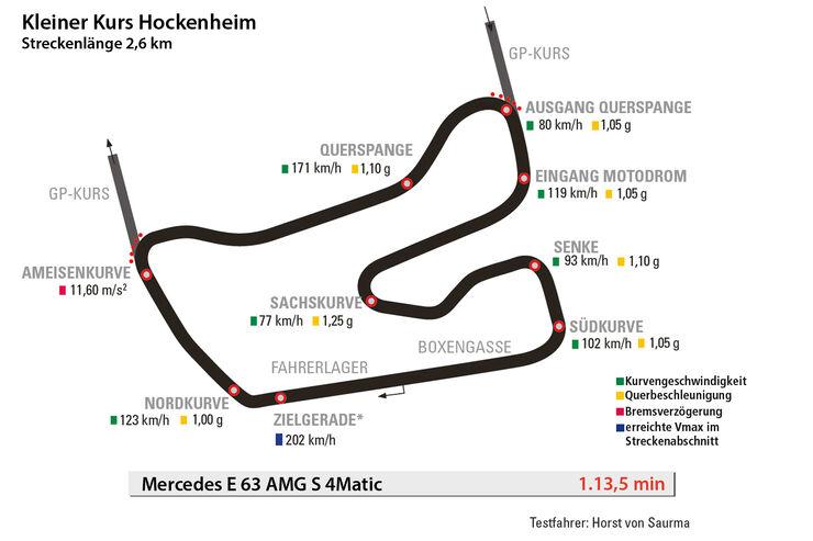 Mercedes E 63 AMG S 4Matic, Hockenheim, Kleiner Kurs, Rundenzeit