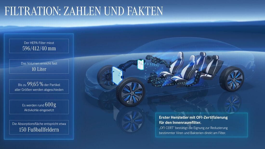 Mercedes EQS Hepa-Filter