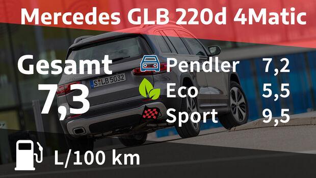 Mercedes GLB 220 d 4Matic Progressive