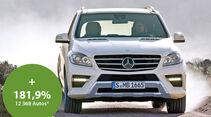 Mercedes M-Klasse, Frontansicht