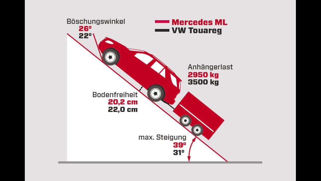 Mercedes ML 250 Bluetec 4-matic, Grafik, Gelände
