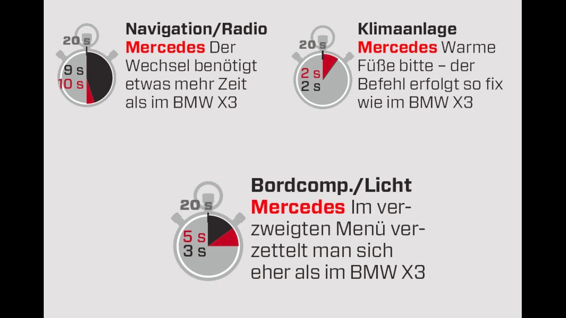 Mercedes ML 250 Bluetec 4-matic, Grafik Innenraum