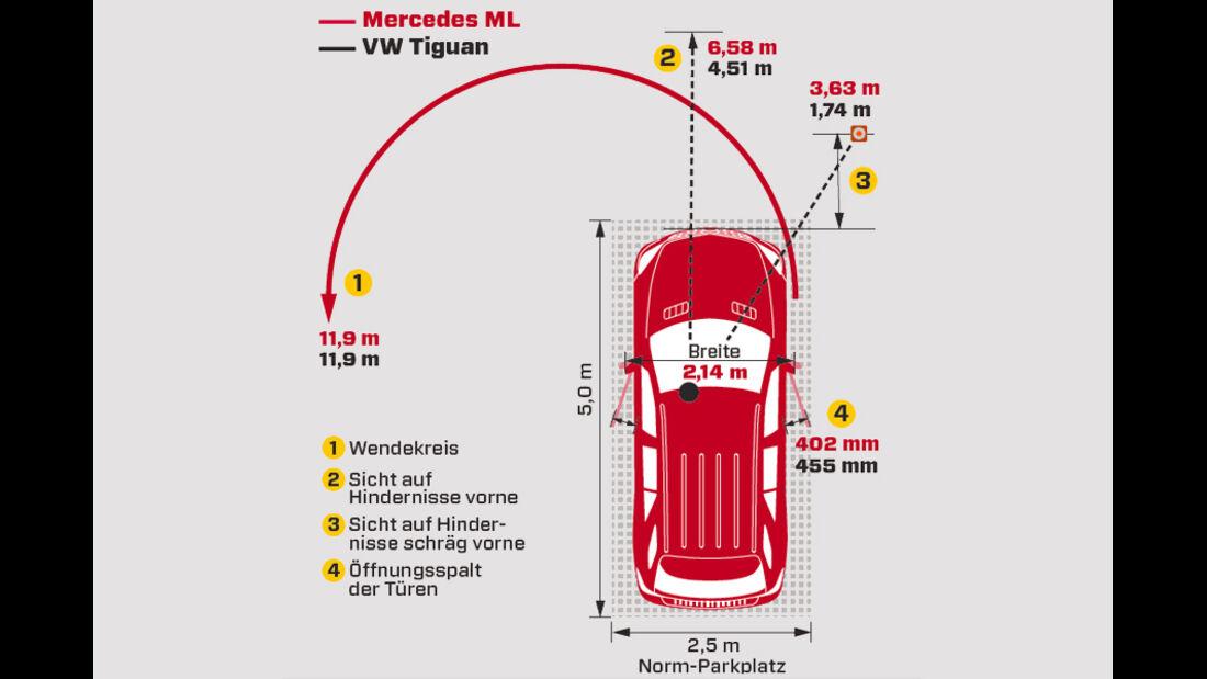Mercedes ML 250 Bluetec 4-matic, Grafik, Parken, Rangieren