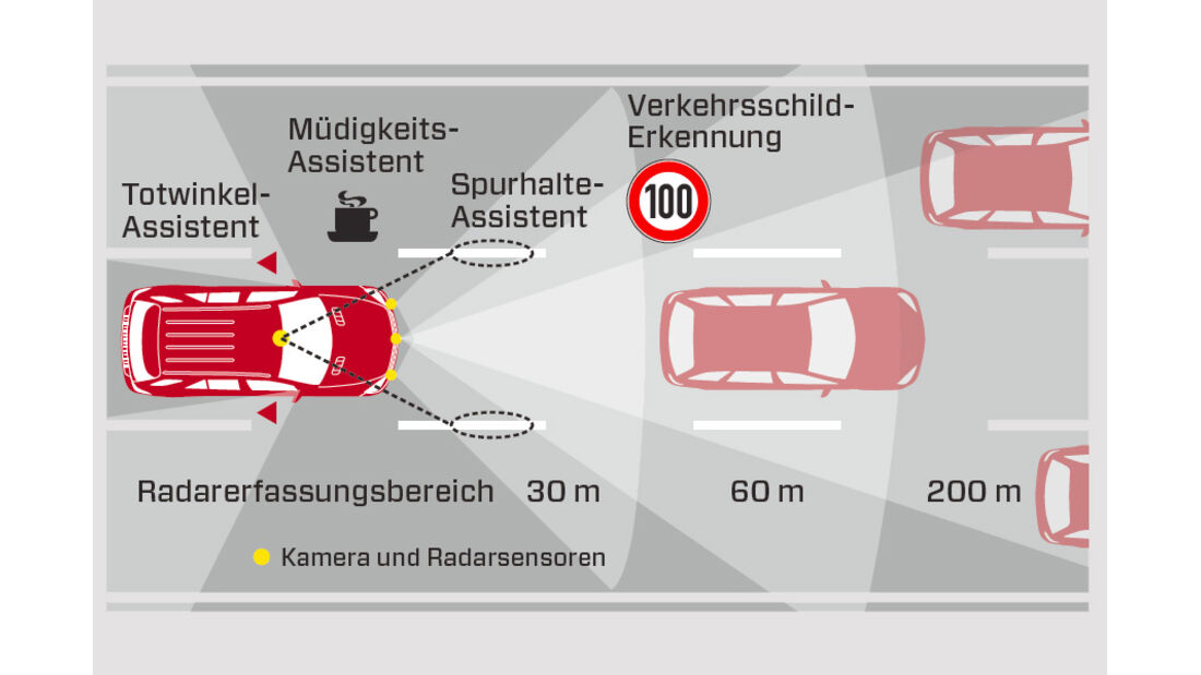 Mercedes ML 250 Bluetec 4-matic, Grafik, Warnsysteme