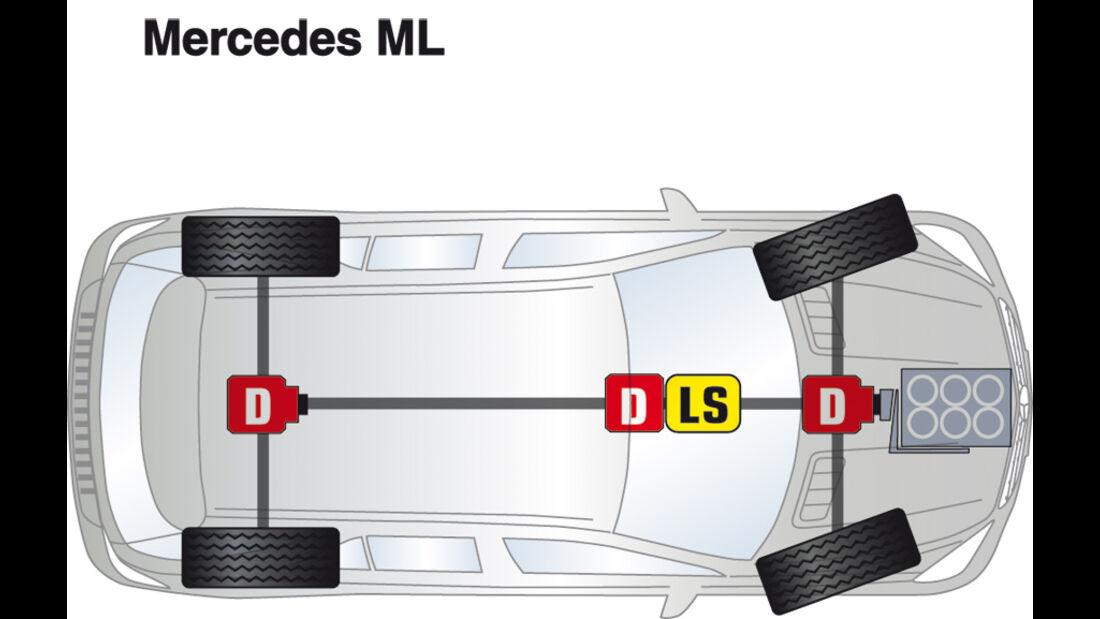 Mercedes ML, Antrieb, Grafik