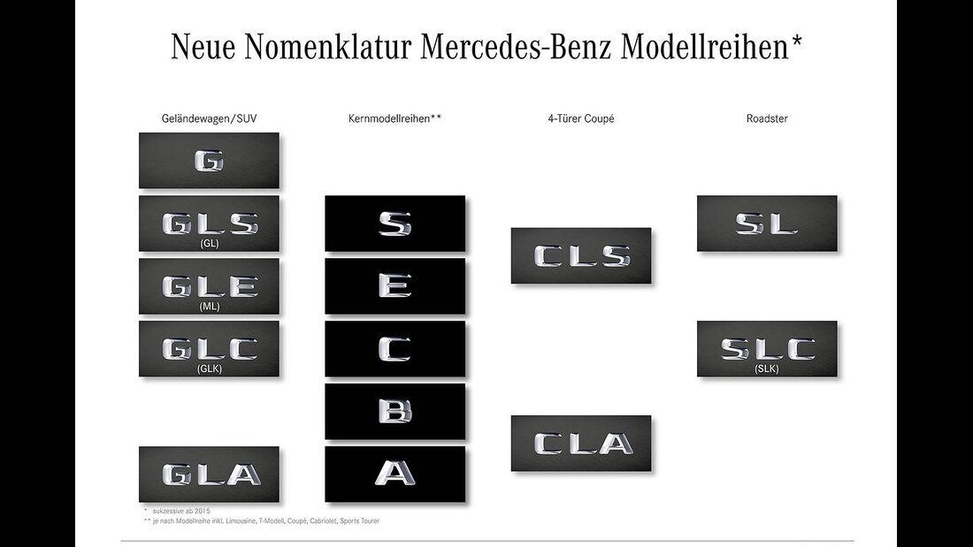 Mercedes Nomenklatur