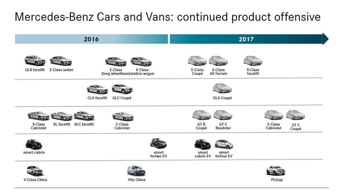 Mercedes Roadmap 2017 Modellfahrplan