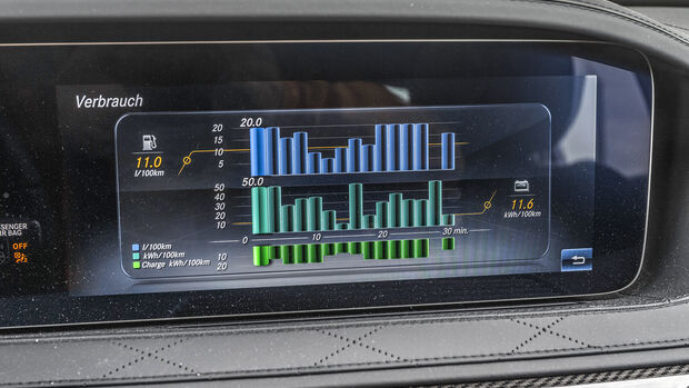 Mercedes S 560 e, Display