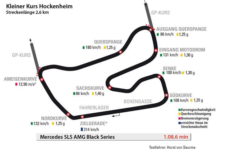 Mercedes SLS AMG Black Series, Hockenheim, Rundenzeit