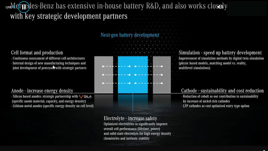 Mercedes Strategie Zukunft Elektro