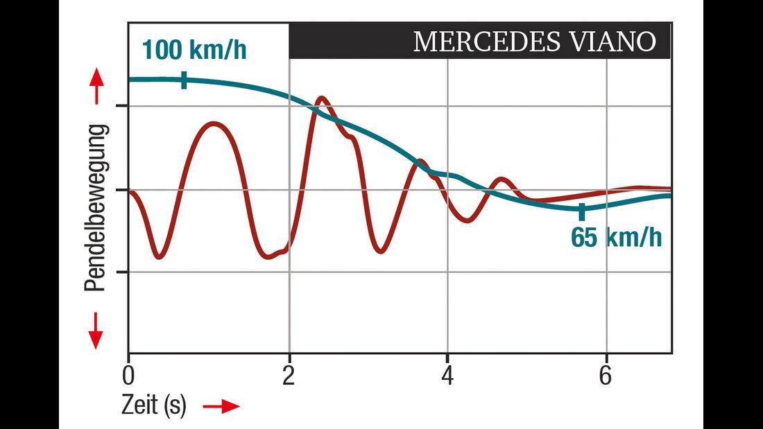 Mercedes Viano 3.0 CDI lang, ESP-Regelverhalten