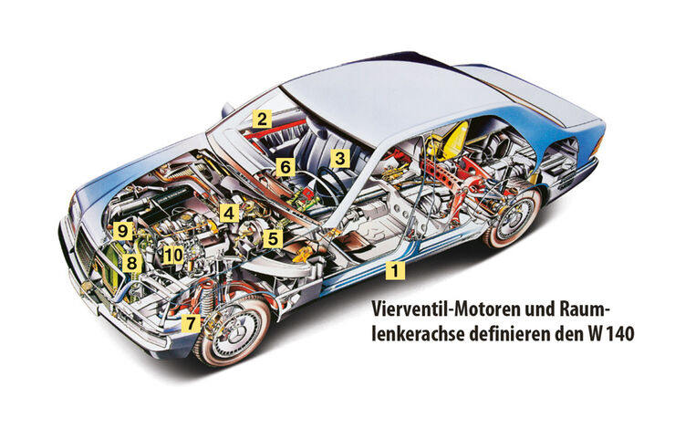 Mercedes W 140, Igelbild