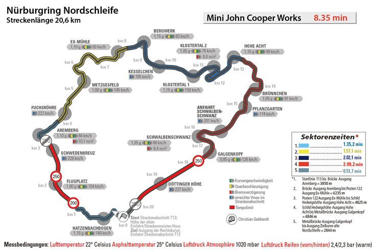 Mini John Cooper Works, Nürburgring, Nordschleife, Rundenzeit
