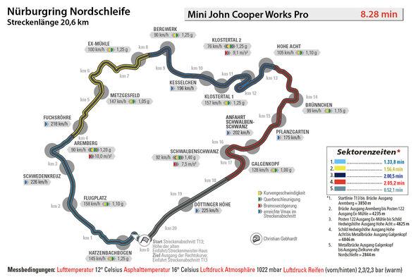 Mini John Cooper Works Pro, Rundenzeit, Nürburgring