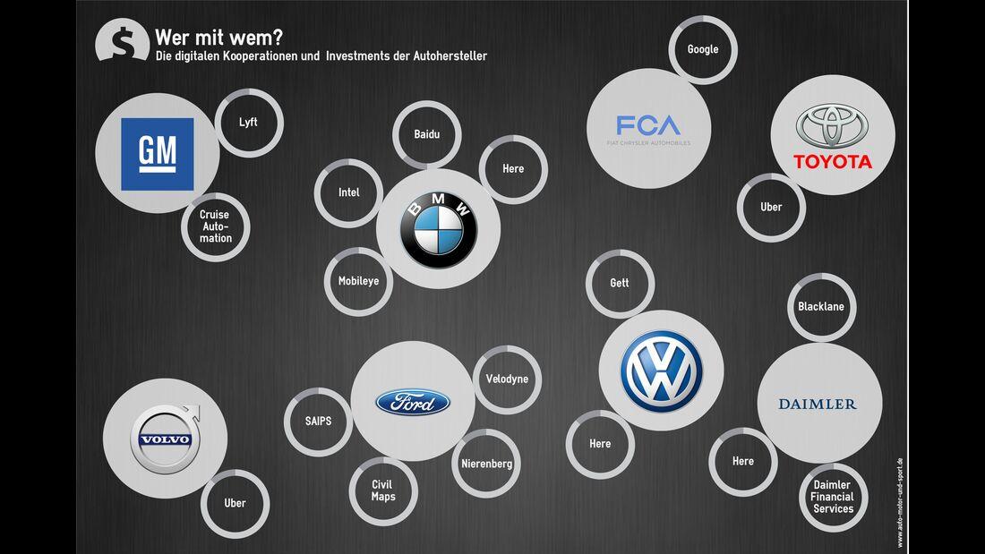 Mobilität der Zukunft Investitionen Autohersteller