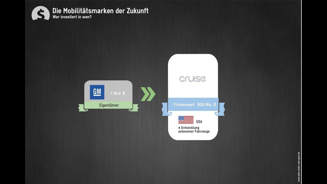 Mobilität der Zukunft Investitionen Cruise Automation
