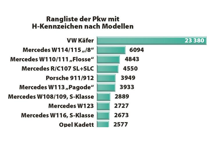 Modell-Rangliste H-Kennzeichen
