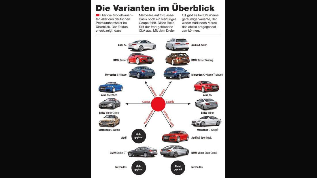 Modellvarianten Mercedes, Audi, BMW
