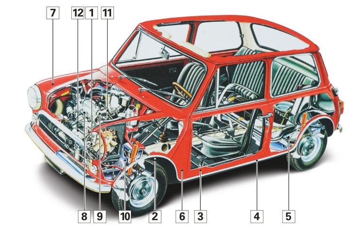 Morris Mini Cooper S, Schwachstellen, Igelbild