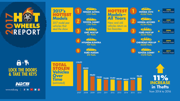 NICB Hot Wheels Report 2017 USA