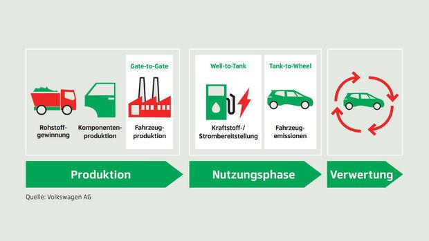 Nachhaltigkeits-Strategien, Lebenszyklus