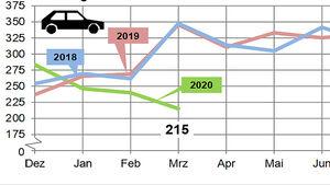 Neuzulassungen März 2020