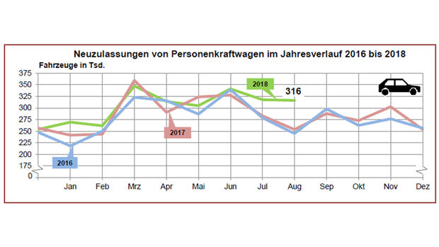 Neuzulassungsstatistik August 2018
