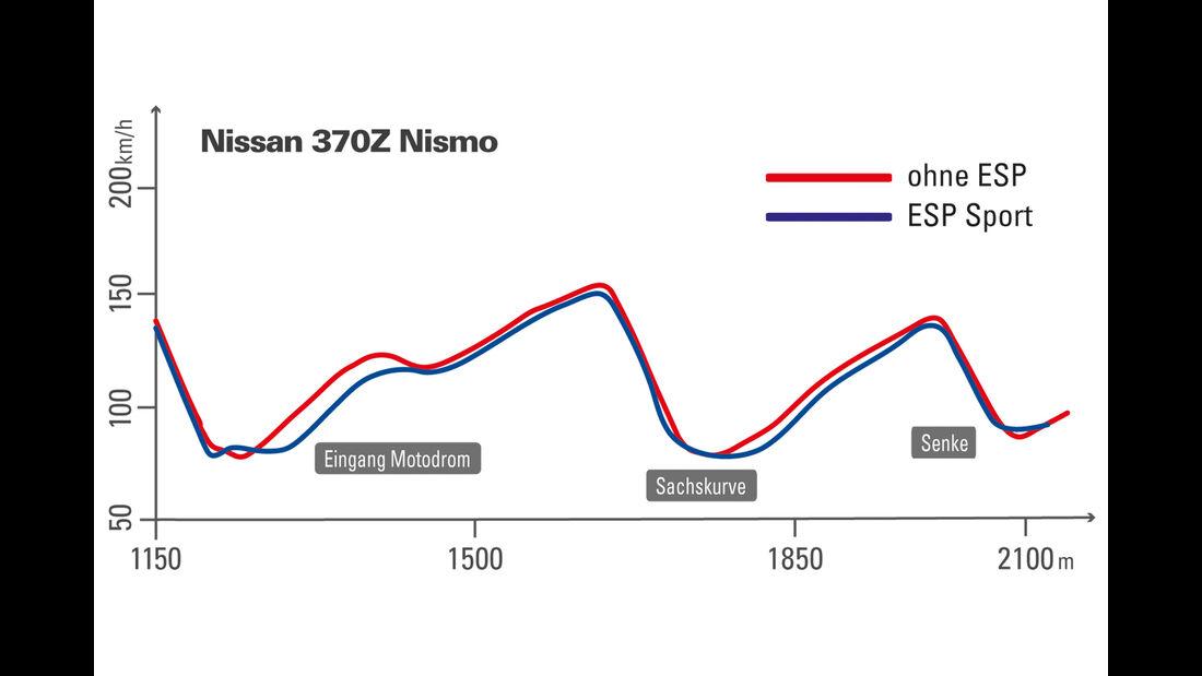 Nissan 370Z Nismo, Elektronische Stabilitätsprogramme