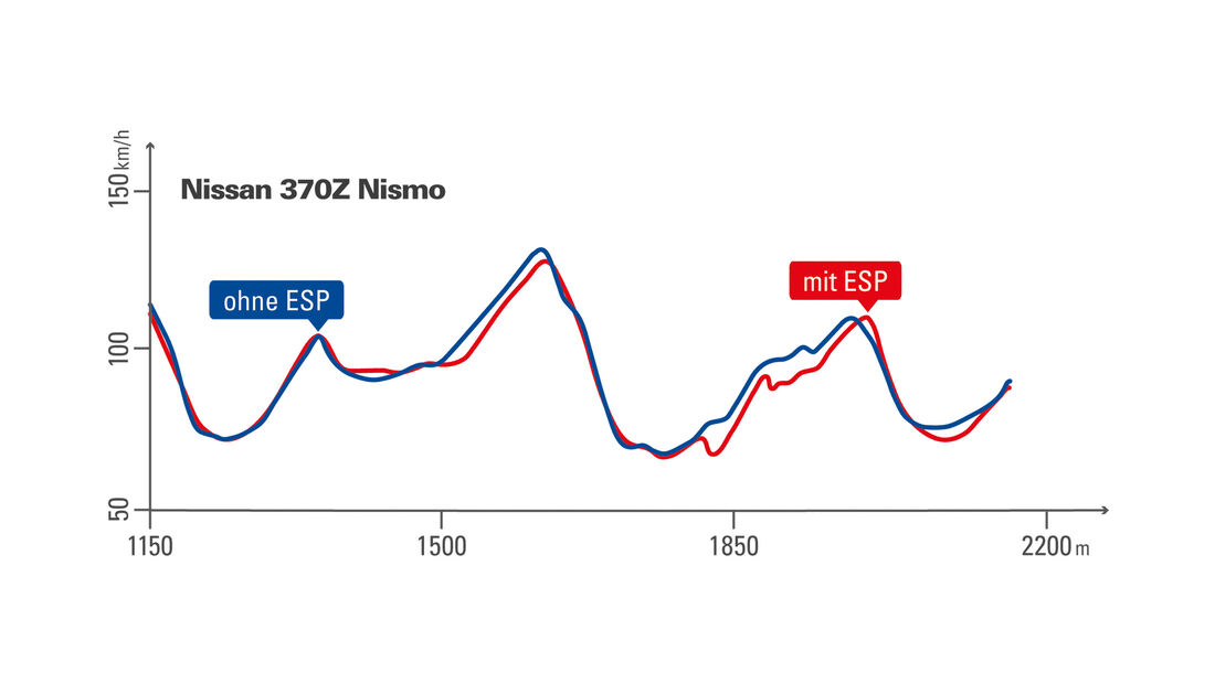 Nissan 370Z Nismo, Leistungskurve