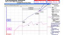 Nissan GT-R 2011 Beschleunigung 0-100 km/h