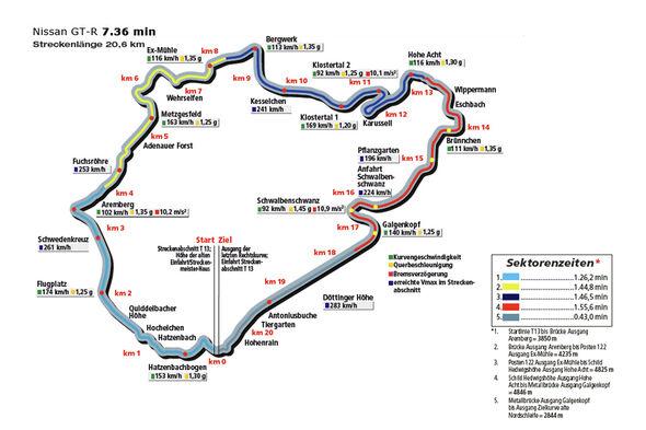 Nissan GT-R, Bewusstseins-R-weiterung, Rundenzeit, Nürburgring Nordschleife