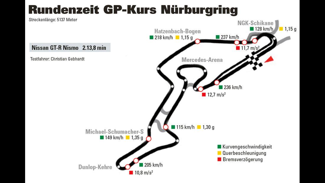 Nissan GT-R Nismo, Nürburgring, GP-Kurs, Rundenzeit