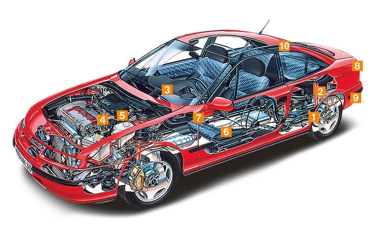 Opel Calibra, Schwachstellen, Igelbild