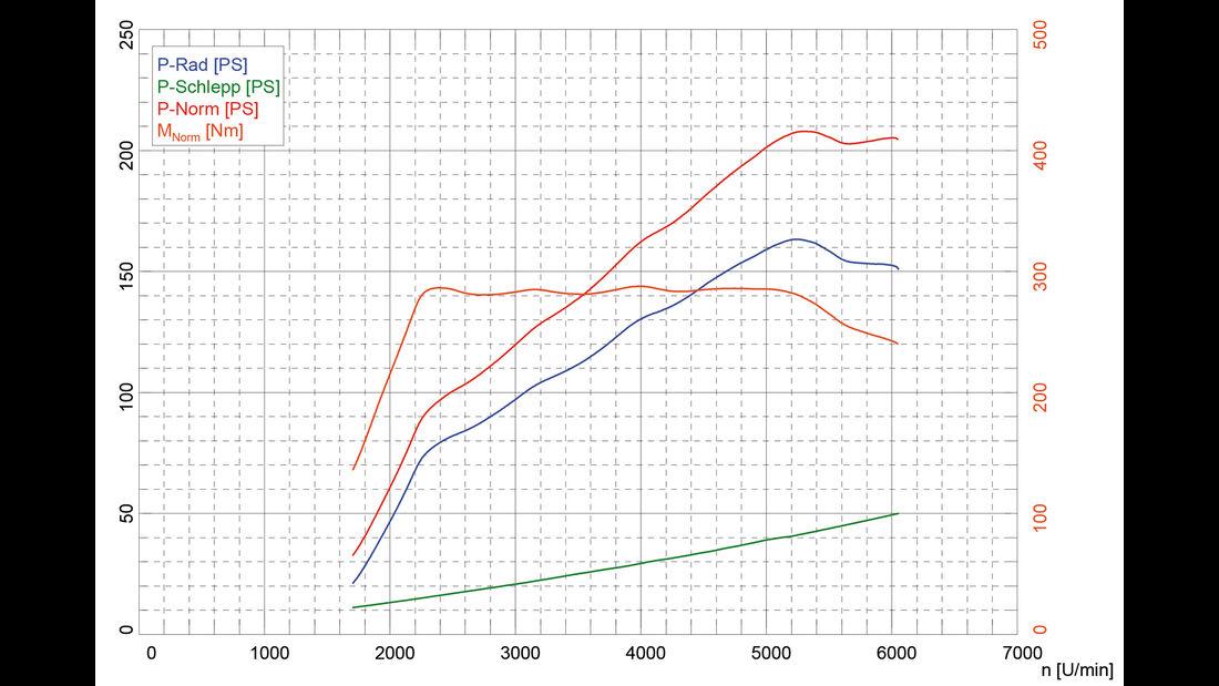 Opel Corsa OPC, Leistungsmessung, Daten