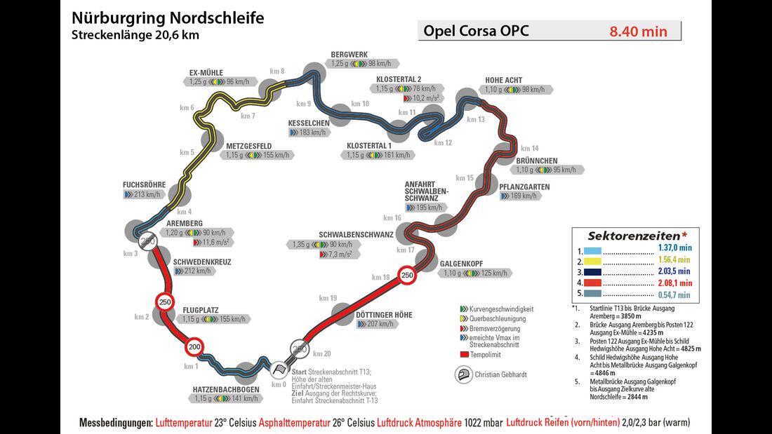 Opel Corsa OPC, Nürburgring, Rundenzeit