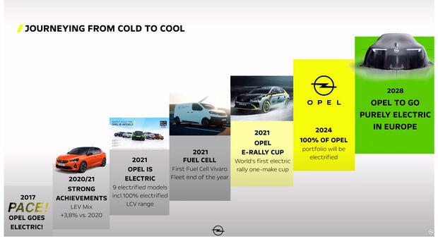 Opel Elektrostrategie bis 2028