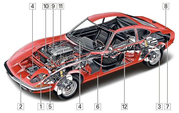 Opel GT, Igelbild, Schwachstellen