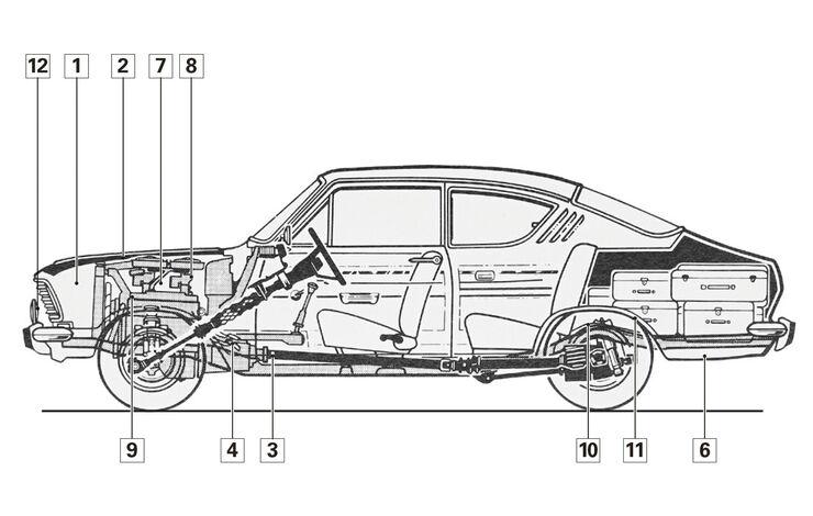 Opel Kadett B 1965 – 73, Schwachstellen, Igelbild