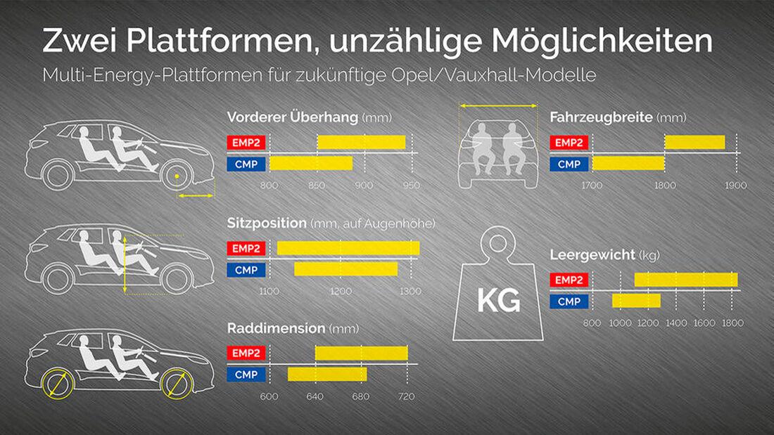 Opel-/PSA-Plattformen