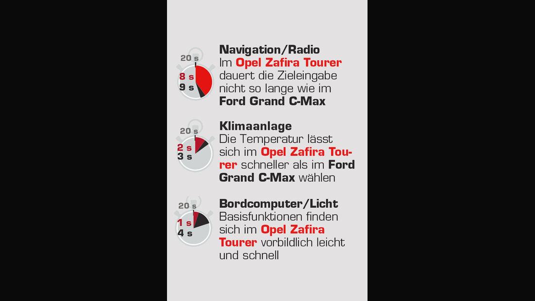Opel Zafira Tourer 1.4 Turbo, Grafik, Interieur