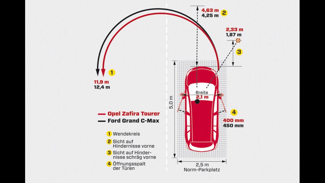 Opel Zafira Tourer 1.4 Turbo, Grafik, Parken